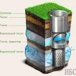 Услуги по бурению водных скважин