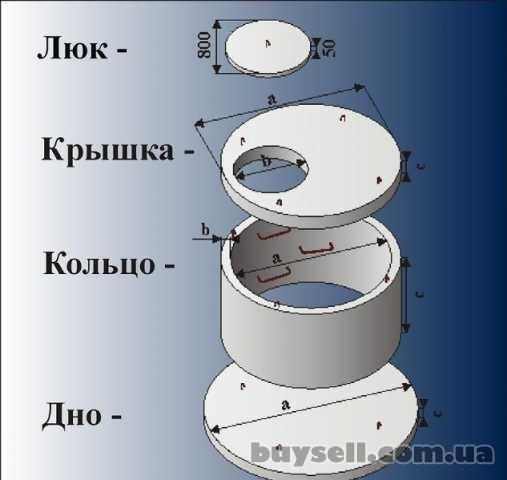Железобетонные колодезные ж/б кольца -Харьков.Выкопать колодец,септик изображение 3