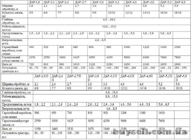 Дисковая борона ДАР-2. 4 изображение 2